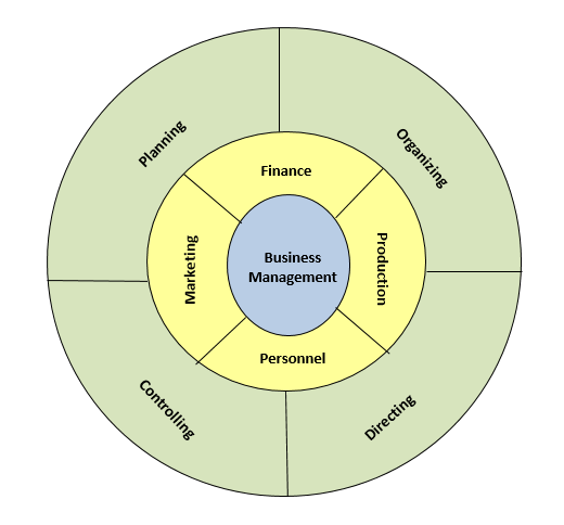an illustration of how an organizational management process is put together