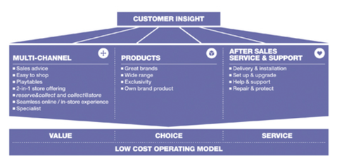 Figure 1: Dixons UK retail business model