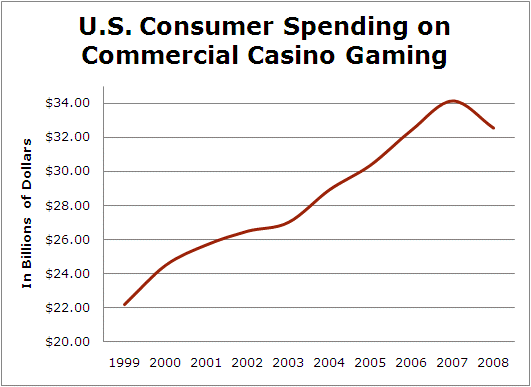 U.S Consumer Spending on Commercial Casino Gaming