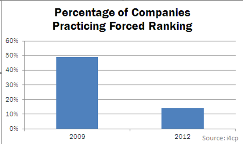 Percentage of Companies Practicing Forced Ranking