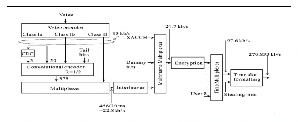 Figure 2: Schematic of GSM Modulation from [12]