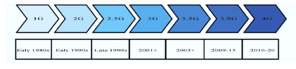 Figure 4: Evolution of 4G Networks from [12]