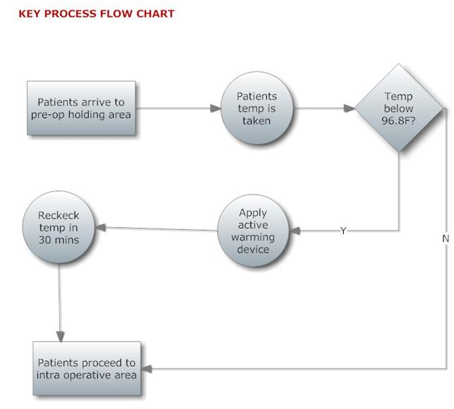 Key Process Flow Chart