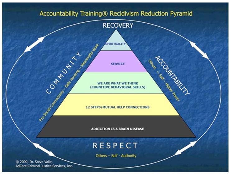 Accountability Training
