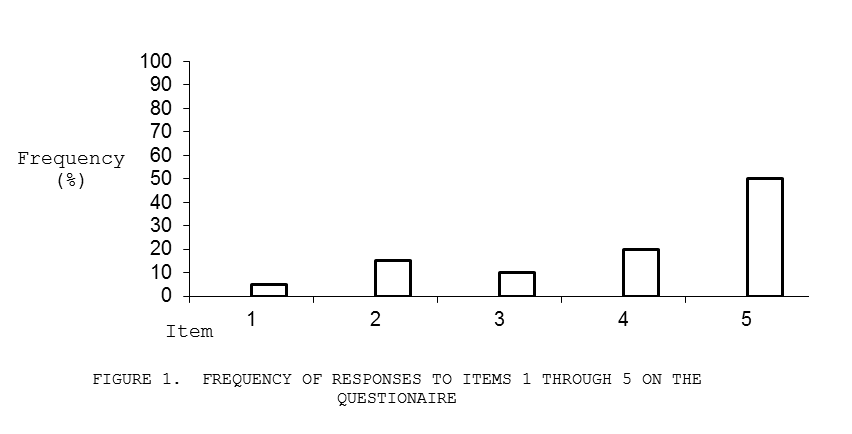 Frequency of Responses to Items