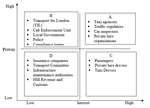 London taxi stakeholders can be analysed using a power interest matrix