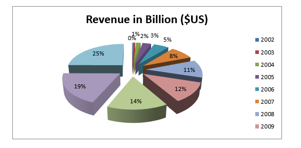 Revenue of Google grows every year