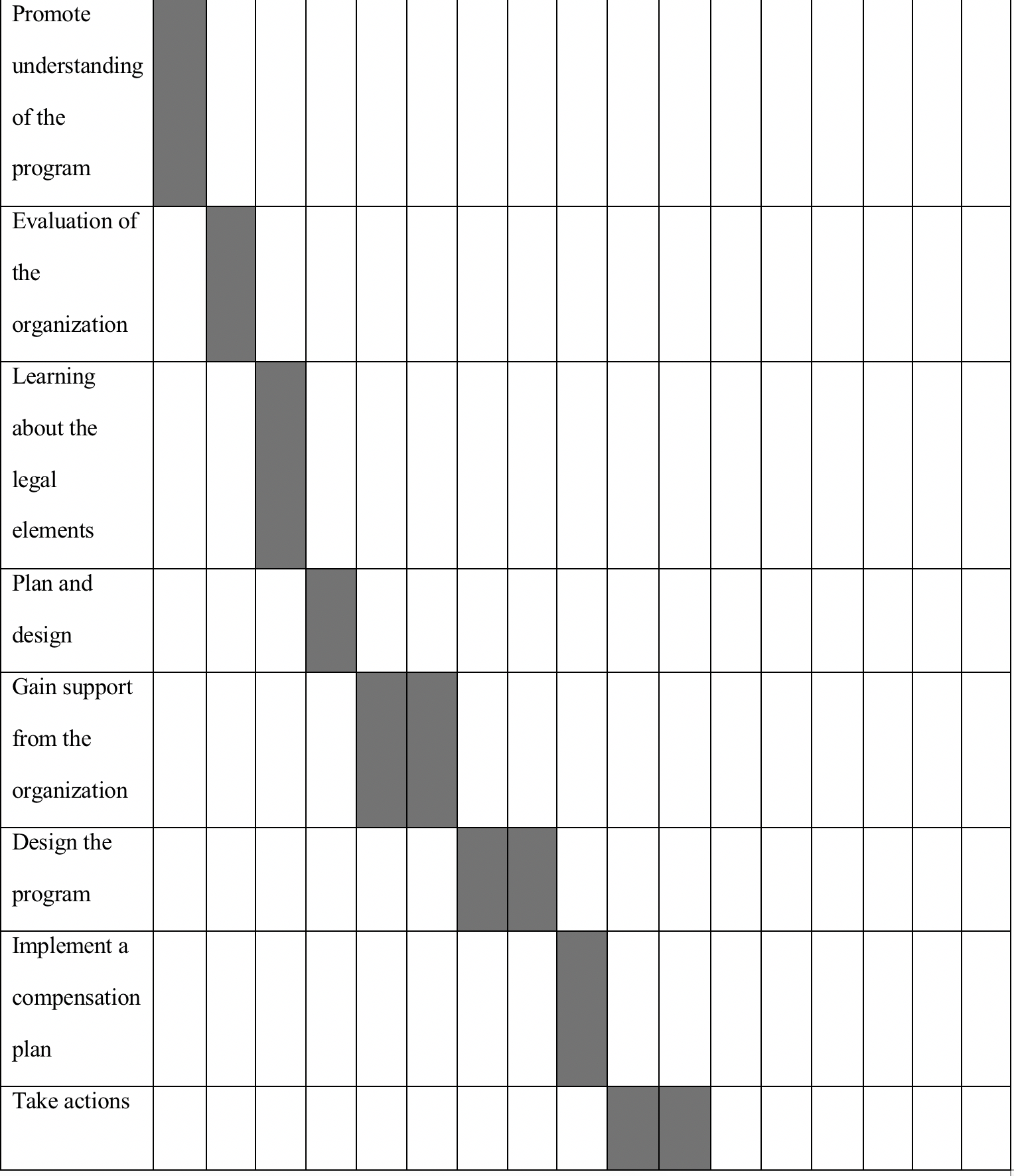 The schedule for implementation
