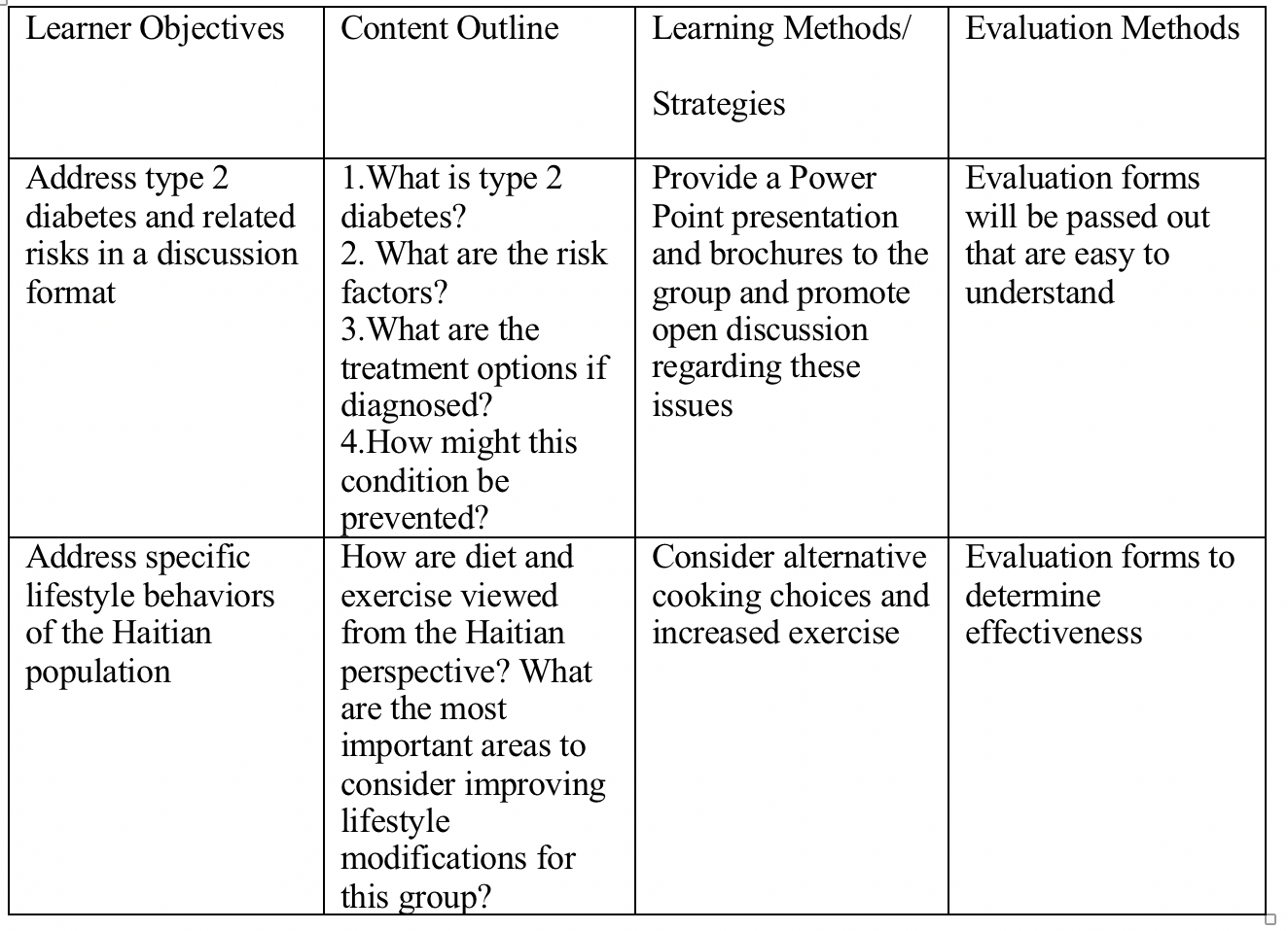Outline of the lesson plan