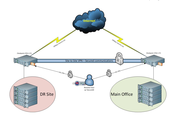 The illustration of protection shall be embedded with the existing diagram of networking operations of GFI