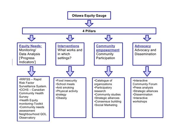 Global Equity Gauge Alliance (GEGA)