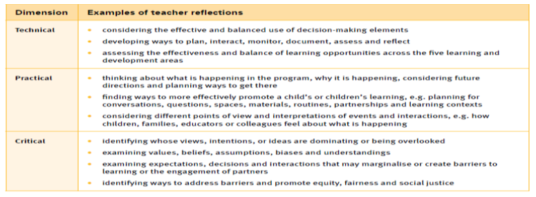 considerations for teacher's reflections