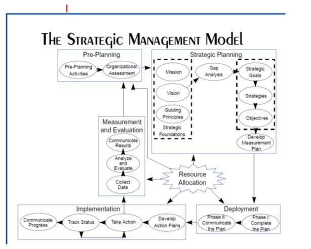 Figure 1. Strategic Management Model. (Wells)