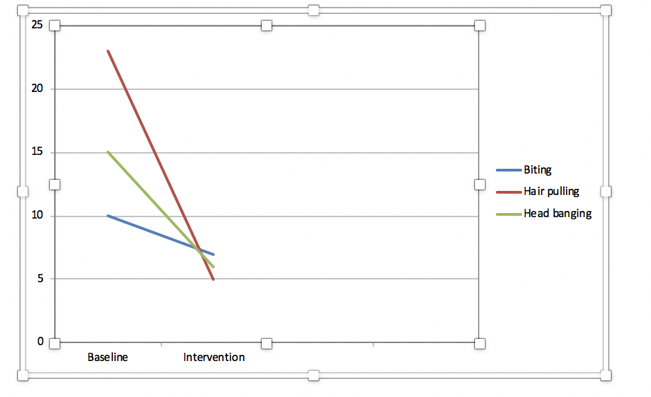 Line graph representation of Sara's diminished undesirable and self-destructive behaviors
