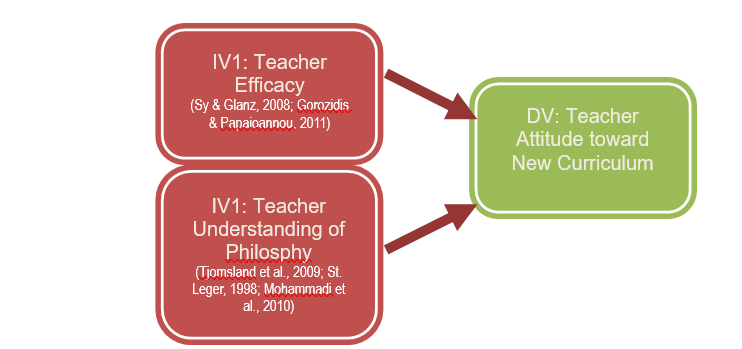 Investigating the Relationship Between Primary School Teacher's Attitudes Towards Teaching Health Promotion, Teacher's Efficacy and Understanding of the Philosophy of the New Cypriot Health Promotion Curriculum, Research Proposal Example