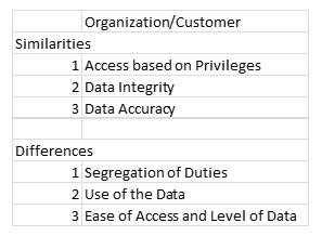 the key differences and similarities between organizational data and customer data security needs