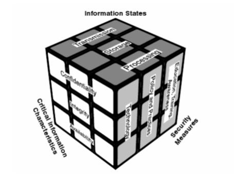 Figure 1. McCumber Cube