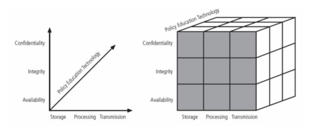 Figure 2. McCumber Cube Dimensions