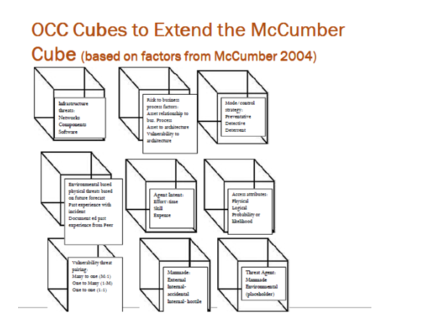 Figure 3. OCC Cubes to extend the McCumber