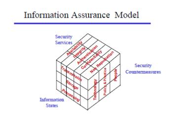 Figure 4. Information Assurance Model