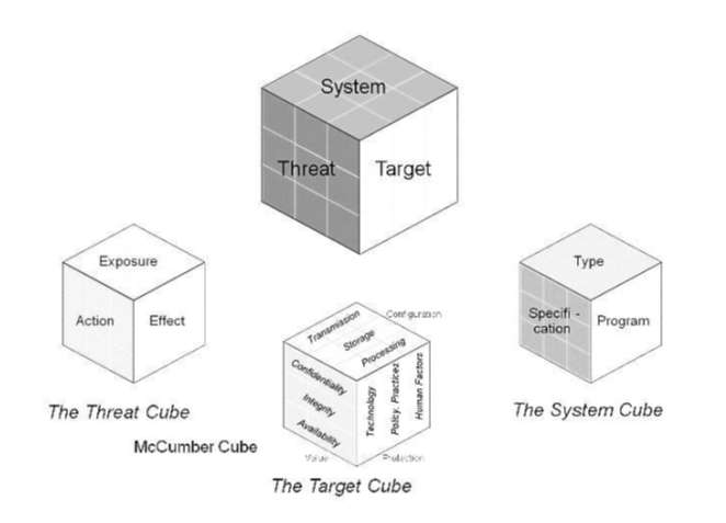 Figure 5. Asset Protection Model Developed as Extension of McCumber Cube