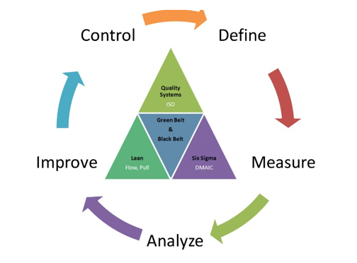 The Lean Six Sigma approach helps in providing more engagement, feedback, sharing of ideals, innovations, and cost benefits
