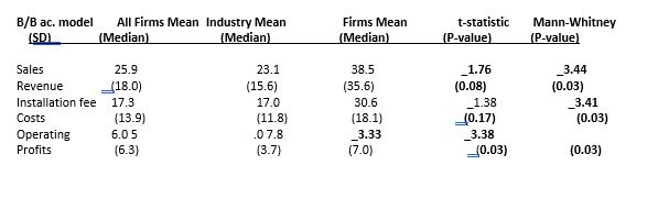 Production Data in Company and Industry