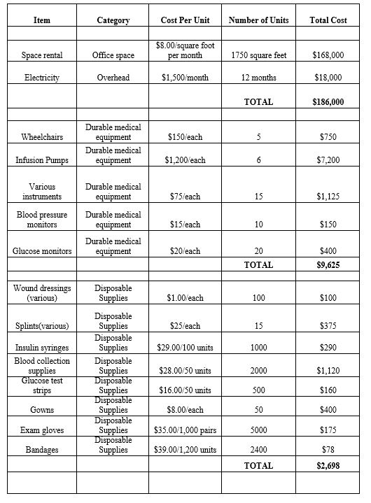 detailed budget 1