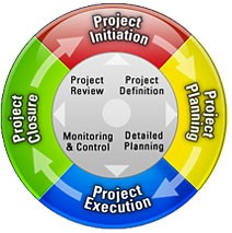 Project Monitoring Principles