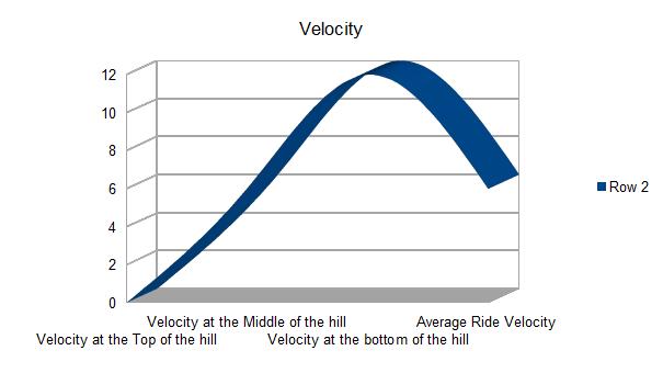 velocity of the ride