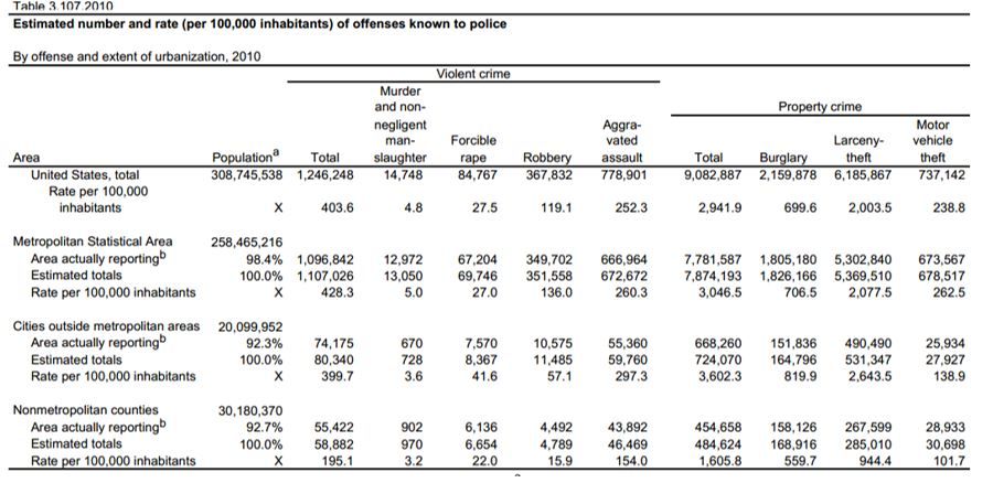 Crime Comparison and Discussions