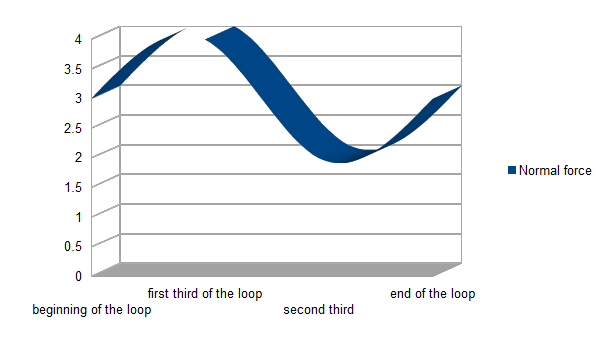 Loops and G Force