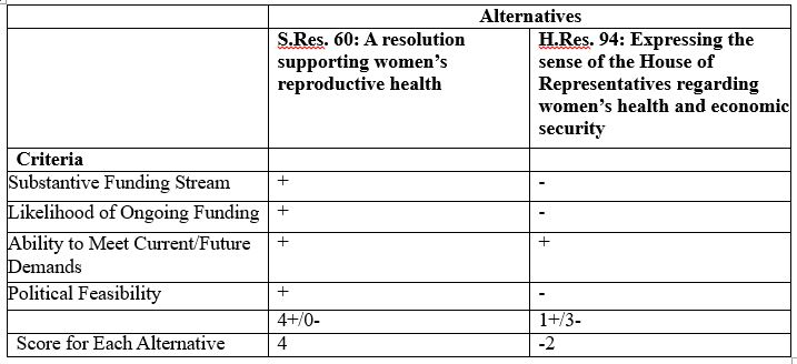Comparison of Methods to Implement Resolutions