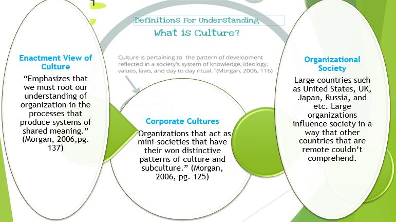 Definition for Understanding What Is Culture?