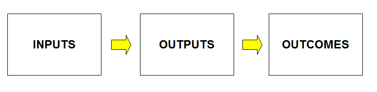 Simple Logic Model