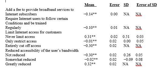 Accessibility Parameter Estimates