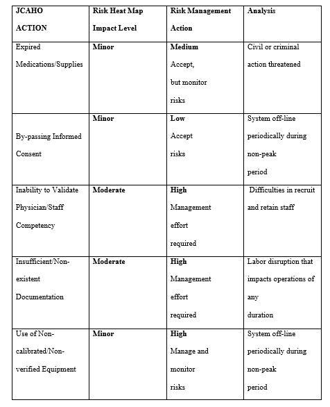 Analysis of five JCAHO's top ten actions