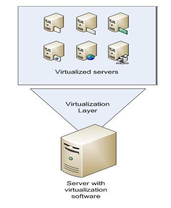 Figure 1: Server Virtualization