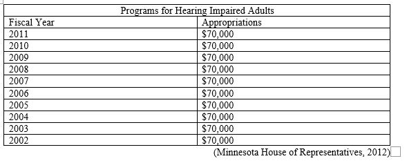 Programs for Hearing Impaired Adults