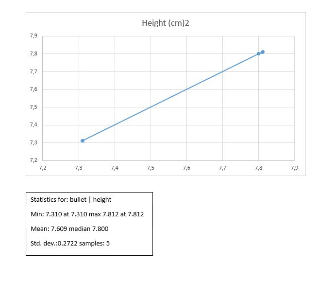 Statistics for: bullet | height