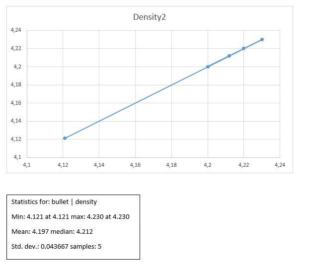 Statistics for: bullet | density