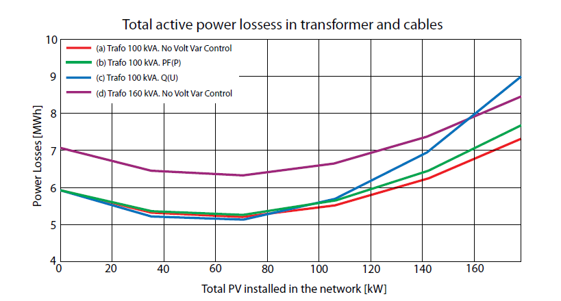 Total active power loss in transformer and cables
