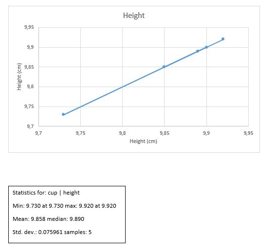 Statistics for: cup | height