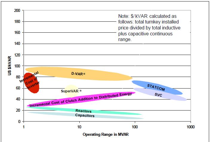 Operating range in MVAR