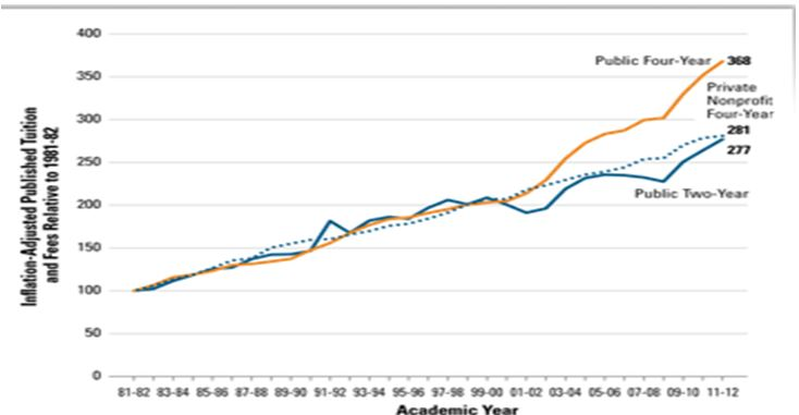 Inflation-Adjusted Published Tuition and Fees Relative