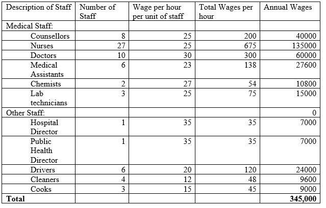 Salary and Wages (S&W) (FC)