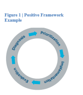 The Power of a Positive Frame, Essay Example