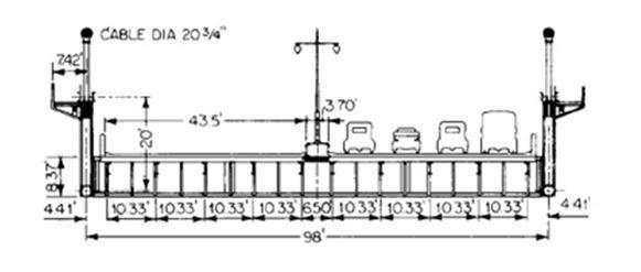The cross-section of Triborough Bridge
