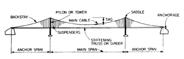 The main components of Triborough Bridge