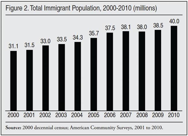 2000 decennial census report